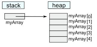 На C++ Вектор указателей на объекты
