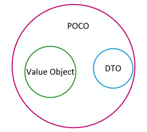 В чем разница между поля, переменной, атрибута и свойства объектов pojo в Java?