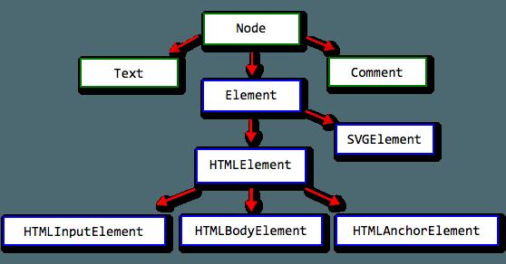 Удаляет все дочерние элементы узла dom в JavaScript