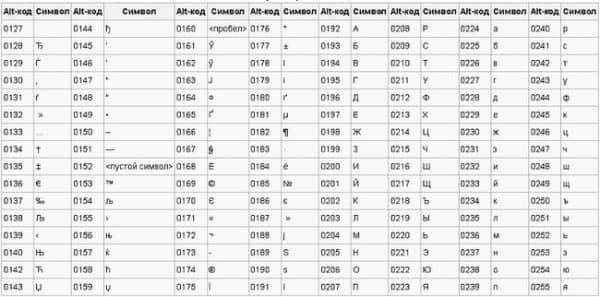 Сочетание клавиш alt плюс клавиатура numlock для ввода символов